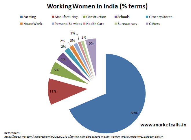 essay on working women in india Therefore, it is hard work, and not smart work that breeds success in any case, most of the hard working and successful people are very smart notably, many people give up when they do not feel like pursuing their goals or when they experience setbacks at the initial stages of a project.